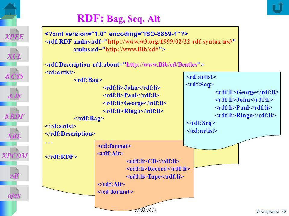ajax &CSS XUL XPFE &JS &RDF XBL XPCOM rdf Transparent 79 31/05/2014 RDF: Bag, Seq, Alt <rdf:RDF xmlns:rdf=
