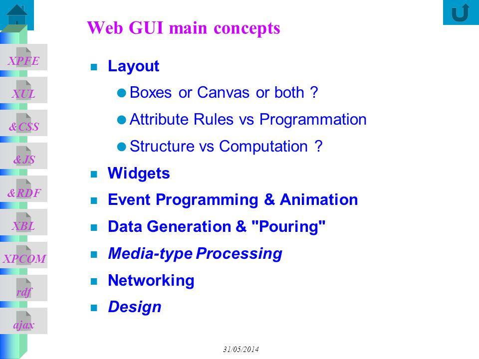 ajax &CSS XUL XPFE &JS &RDF XBL XPCOM rdf 31/05/2014 Web GUI main concepts n Layout Boxes or Canvas or both ? Attribute Rules vs Programmation Structu