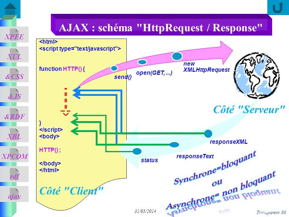 ajax &CSS XUL XPFE &JS &RDF XBL XPCOM rdf Transparent 86 31/05/2014 function HTTP() { } HTTP() ; Côté Client send() open(GET,...) new XMLHttpRequest status responseText responseXML Côté Serveur AJAX : schéma HttpRequest / Response