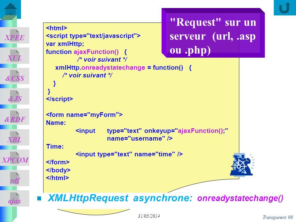 ajax &CSS XUL XPFE &JS &RDF XBL XPCOM rdf Transparent 90 31/05/2014 var xmlHttp; function ajaxFunction() { /* voir suivant */ xmlHttp.onreadystatechan
