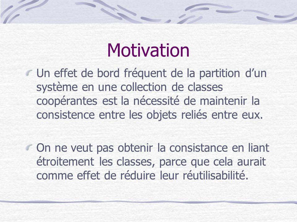 Motivation Un effet de bord fréquent de la partition dun système en une collection de classes coopérantes est la nécessité de maintenir la consistence entre les objets reliés entre eux.