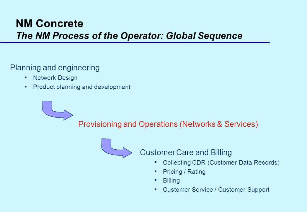 NM Concrete The NM Process of the Operator: Global Sequence Planning and engineering Network Design Product planning and development Provisioning and Operations (Networks & Services) Customer Care and Billing Collecting CDR (Customer Data Records) Pricing / Rating Billing Customer Service / Customer Support