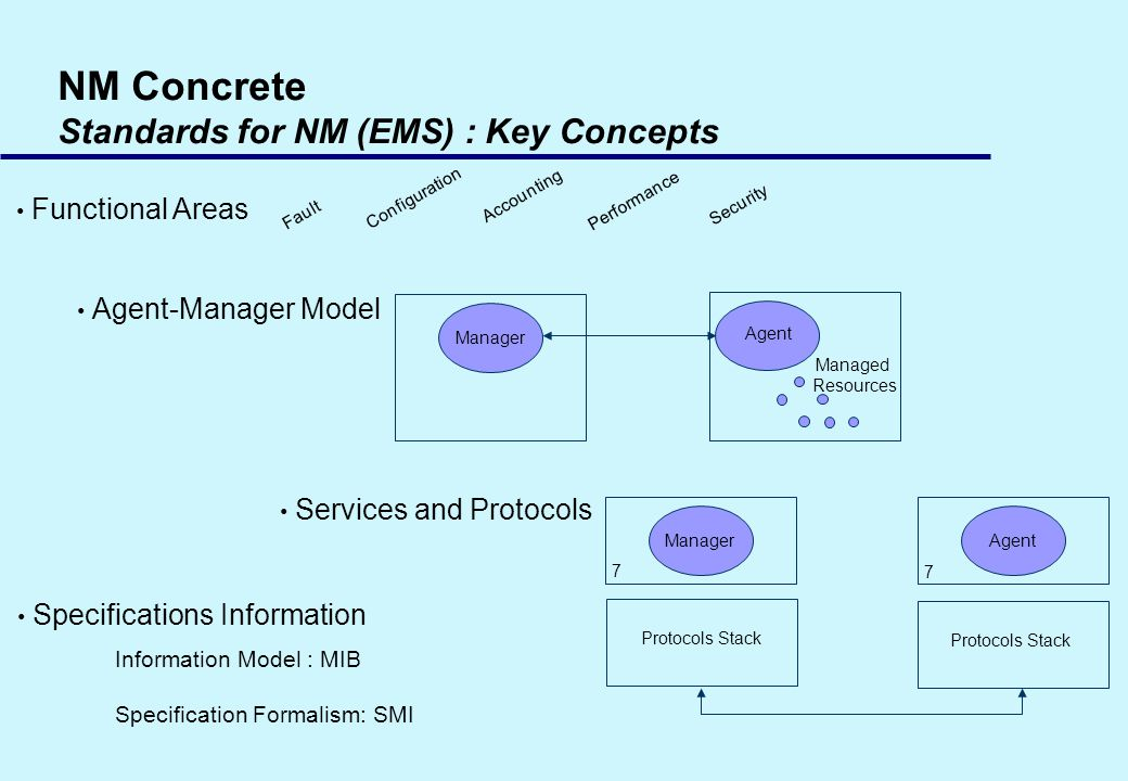 NM Concrete Standards for NM (EMS) : Key Concepts Functional Areas Agent-Manager Model Specifications Information Services and Protocols Agent Managed Resources Manager Performance Fault Accounting Security Configuration ManagerAgent 7 Protocols Stack 7 Information Model : MIB Specification Formalism: SMI
