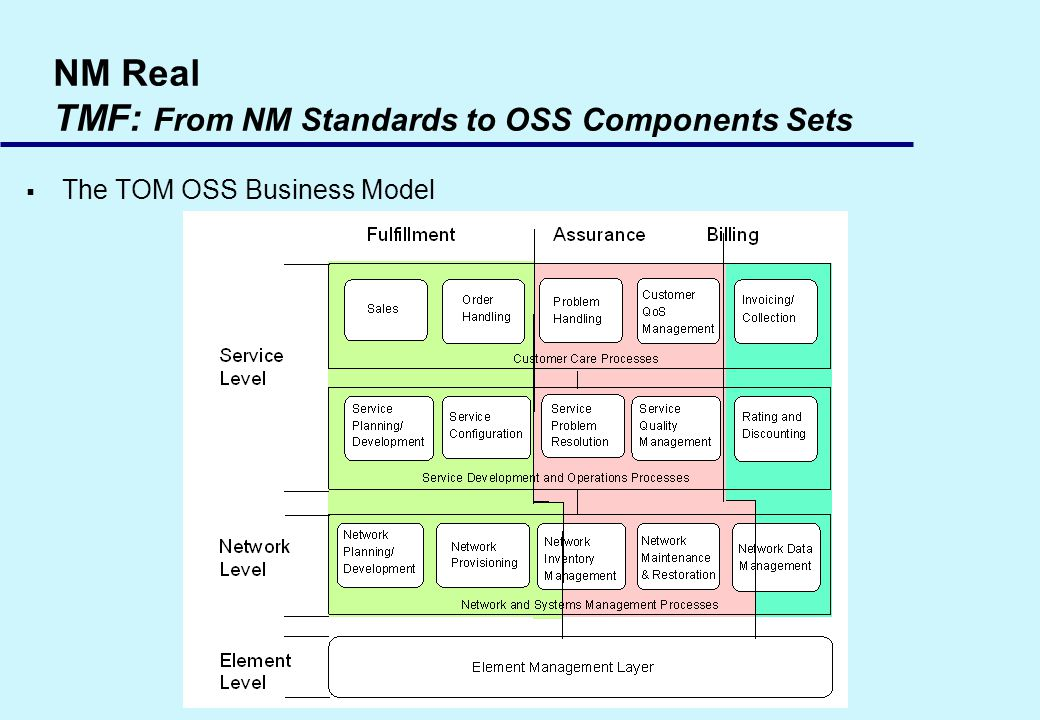 NM Real TMF: From NM Standards to OSS Components Sets The TOM OSS Business Model