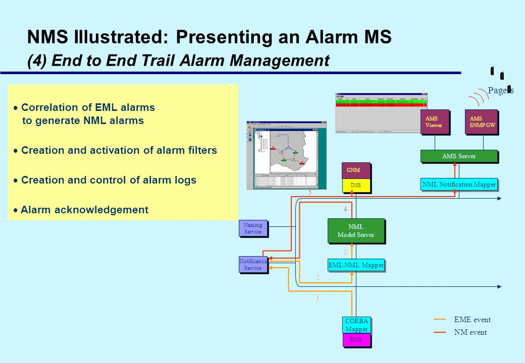 NMS Illustrated: Presenting an Alarm MS (4) End to End Trail Alarm Management Correlation of EML alarms to generate NML alarms Creation and activation of alarm filters Creation and control of alarm logs Alarm acknowledgement GNM IMS Naming Service Naming Service Notification Service Notification Service NML Model Server NML Model Server EML-NML Mapper AMS Viewer AMS Viewer AMS Server NML Notification Mapper AMS SNMP GW AMS SNMP GW CORBA Mapper CORBA Mapper EMS EME event NM event 1 2 3 4 5 Pagers