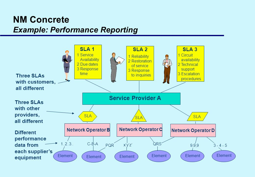 NM Concrete Example: Performance Reporting Different performance data from each suppliers equipment Three SLAs with other providers, all different Three SLAs with customers, all different SLA 3 1 Circuit availability 2 Technical support 3 Escalation procedures Service Provider A Network Operator B Network Operator C Network Operator D SLA 1..2..3..C-B-A xyz QRS 9,9,93 - 4 - 5PQR Element SLA 2 1 Reliability 2 Restoration of service 3 Response to inquiries SLA 1 1 Service Availability 2 Due dates 3 Response time
