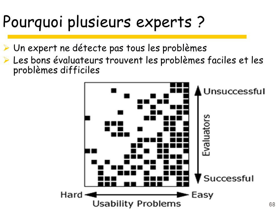 68 Pourquoi plusieurs experts ? Un expert ne détecte pas tous les problèmes Les bons évaluateurs trouvent les problèmes faciles et les problèmes diffi