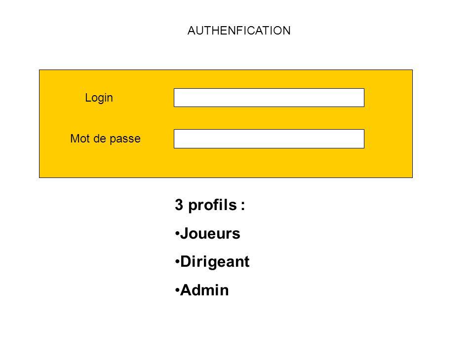 AUTHENFICATION 3 profils : Joueurs Dirigeant Admin Login Mot de passe