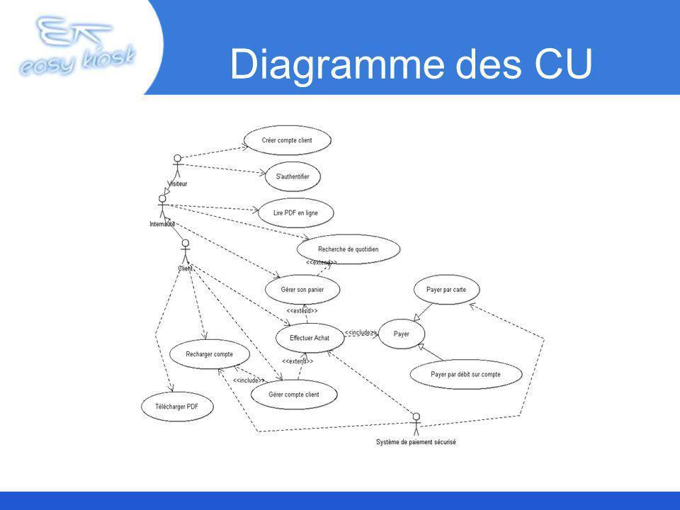 Diagramme des CU