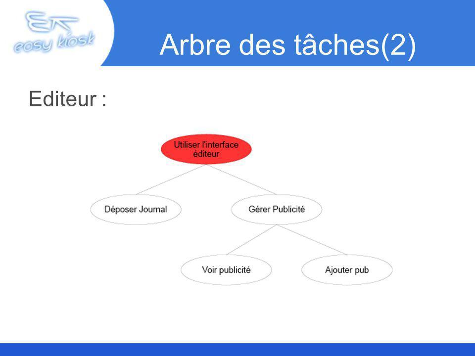 Arbre des tâches(3) Webmaster :
