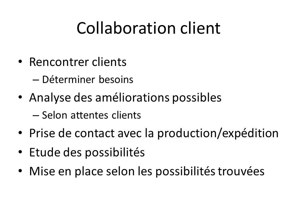 Collaboration client Rencontrer clients – Déterminer besoins Analyse des améliorations possibles – Selon attentes clients Prise de contact avec la pro