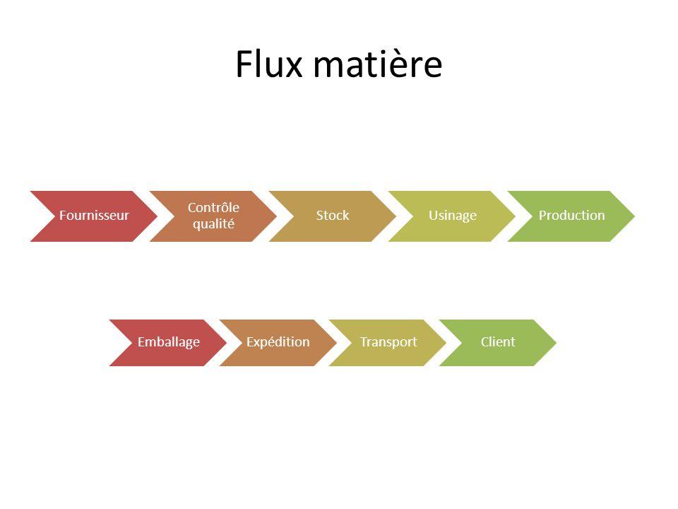 Flux matière Fournisseur Contrôle qualité StockUsinageProduction EmballageExpéditionTransportClient
