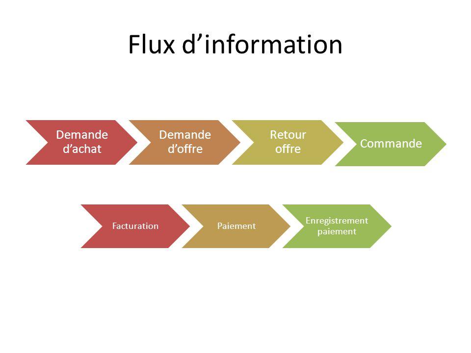 Flux dinformation Demande dachat Demande doffre Retour offre Commande FacturationPaiement Enregistrement paiement