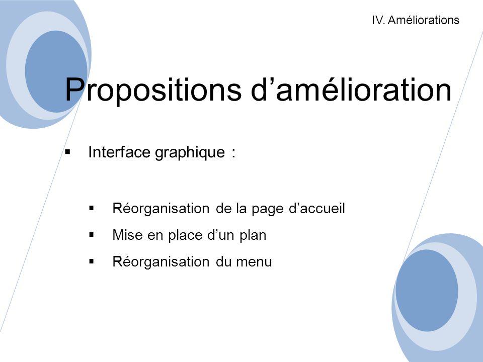 Propositions damélioration Interface graphique : Réorganisation de la page daccueil Mise en place dun plan Réorganisation du menu IV. Améliorations
