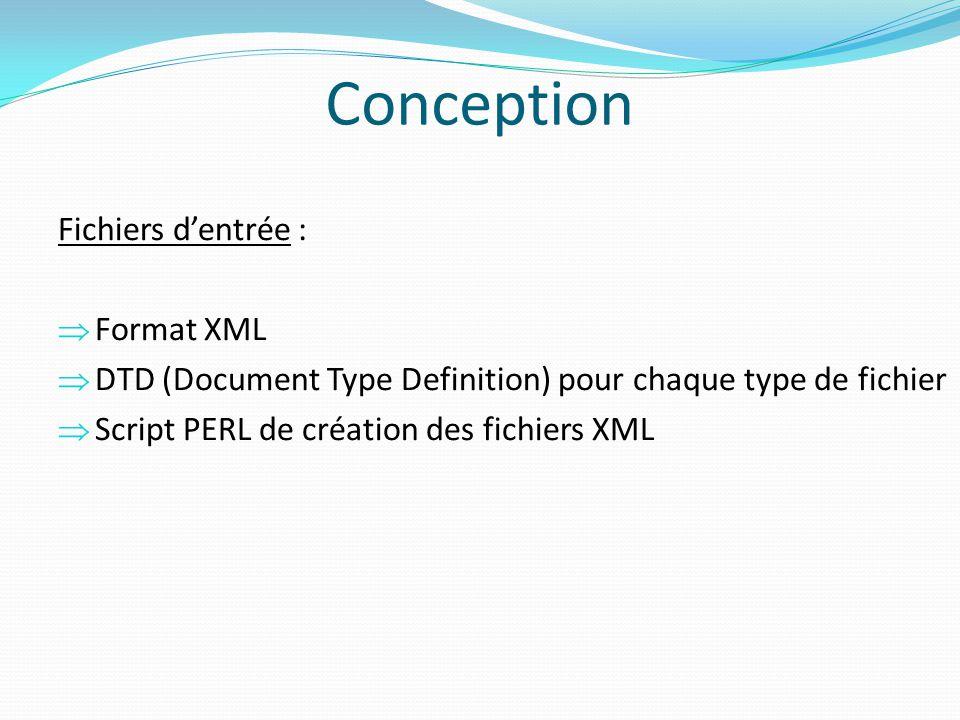 Patron Modèle Vue Contrôleur (MVC) Modèle : données manipulées par lapplication.