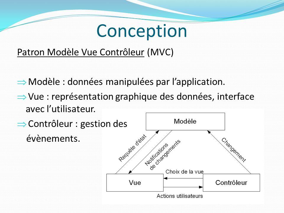 Patron Modèle Vue Contrôleur (MVC) Modèle : données manipulées par lapplication. Vue : représentation graphique des données, interface avec lutilisate