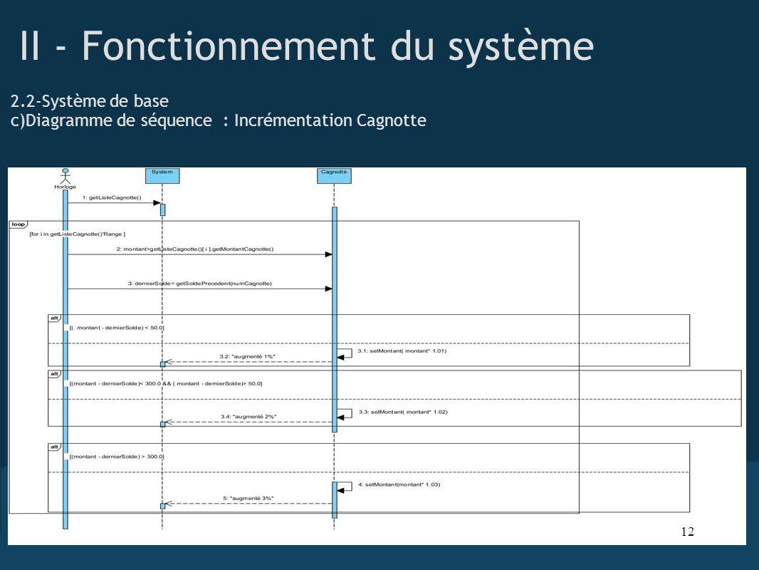 II - Fonctionnement du système 2.2-Système de base c)Diagramme de séquence : Incrémentation Cagnotte 12