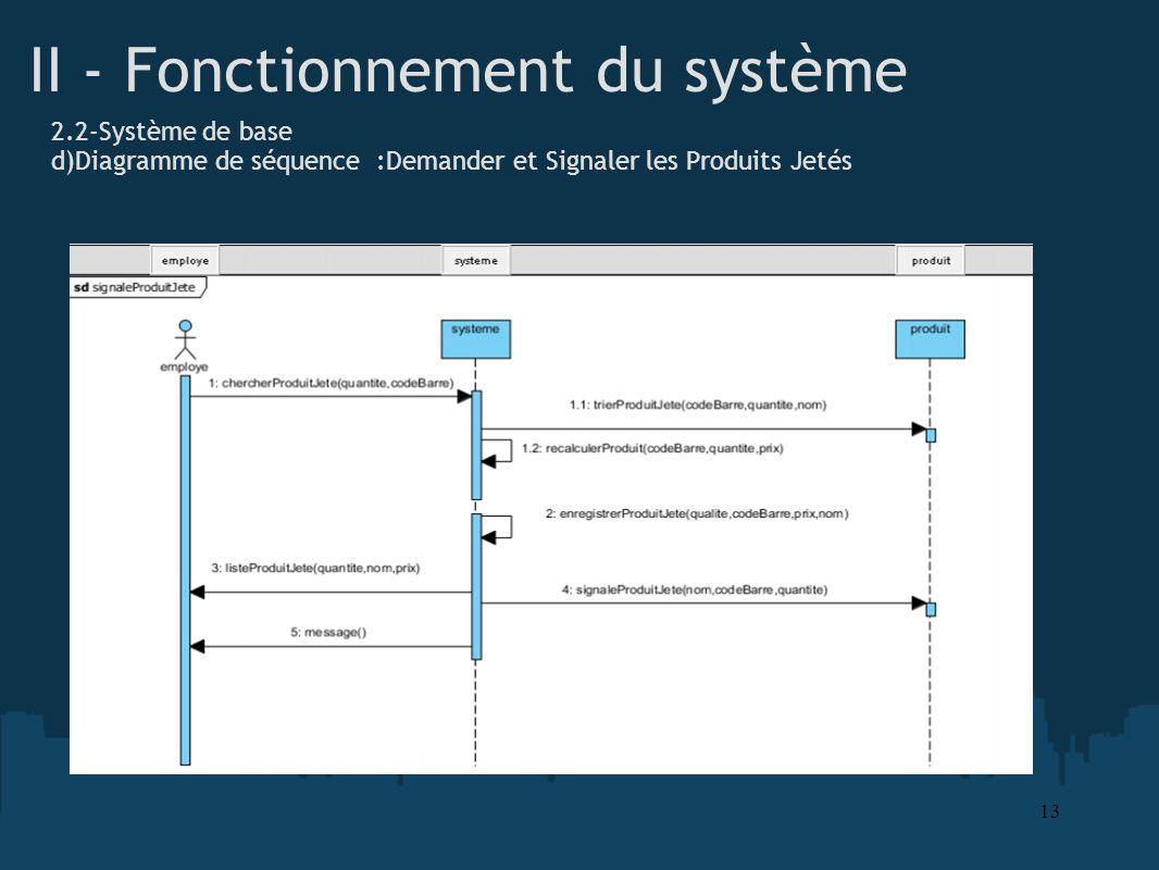 II - Fonctionnement du système 2.2-Système de base d)Diagramme de séquence :Demander et Signaler les Produits Jetés 13