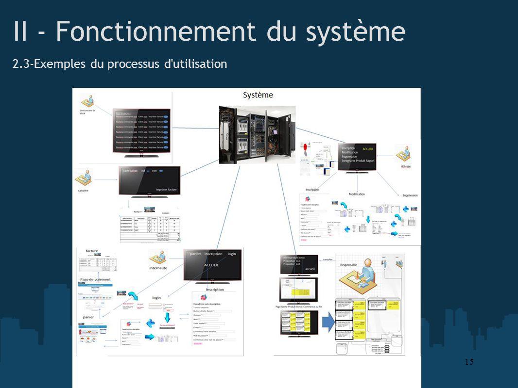 II - Fonctionnement du système 2.3-Exemples du processus d'utilisation 15