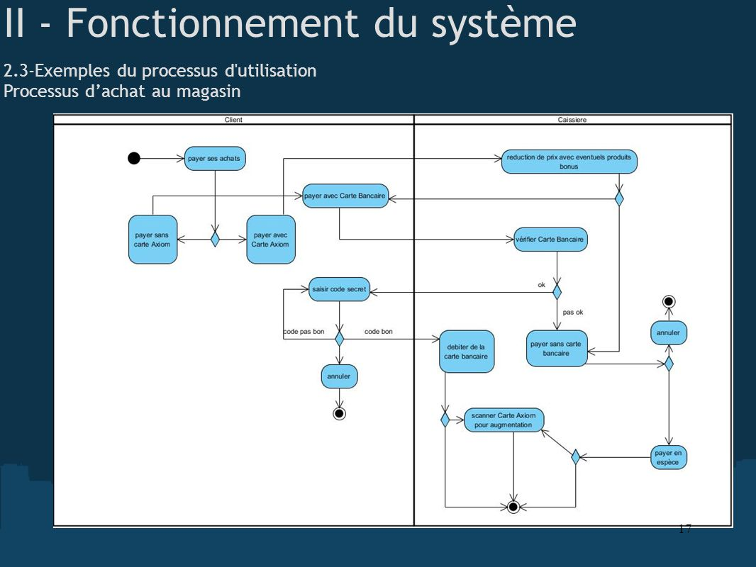 II - Fonctionnement du système 2.3-Exemples du processus d'utilisation Processus dachat au magasin 17