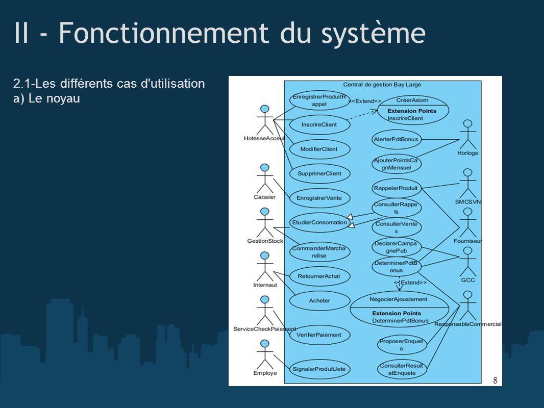II - Fonctionnement du système 2.1-Les différents cas d'utilisation a) Le noyau 8