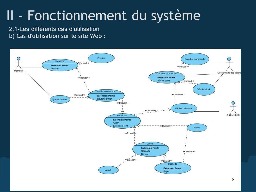 II - Fonctionnement du système 2.1-Les différents cas d'utilisation b) Cas d'utilisation sur le site Web : 9