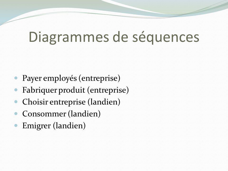 Payer employés (entreprise) Fabriquer produit (entreprise) Choisir entreprise (landien) Consommer (landien) Emigrer (landien)