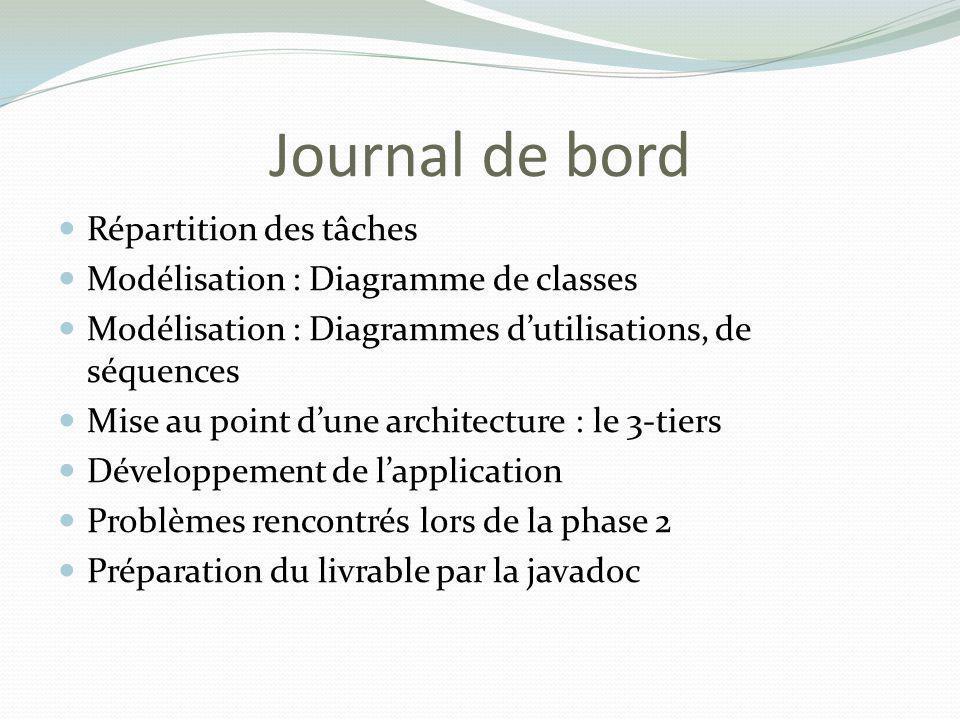 Journal de bord Répartition des tâches Modélisation : Diagramme de classes Modélisation : Diagrammes dutilisations, de séquences Mise au point dune ar