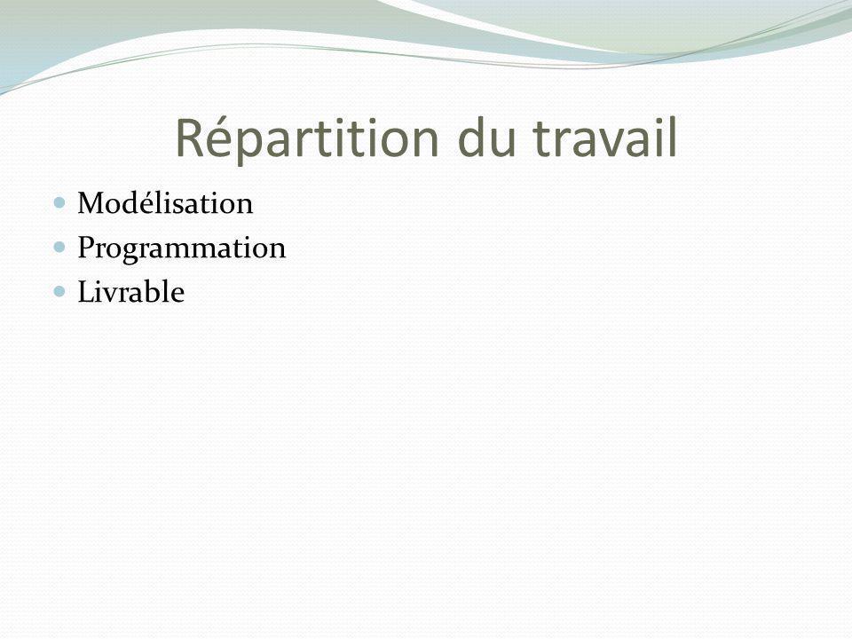 Répartition du travail Modélisation Programmation Livrable