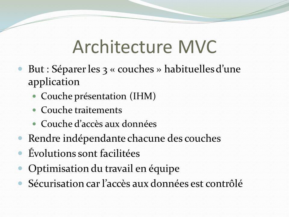 Architecture MVC But : Séparer les 3 « couches » habituelles dune application Couche présentation (IHM) Couche traitements Couche daccès aux données R