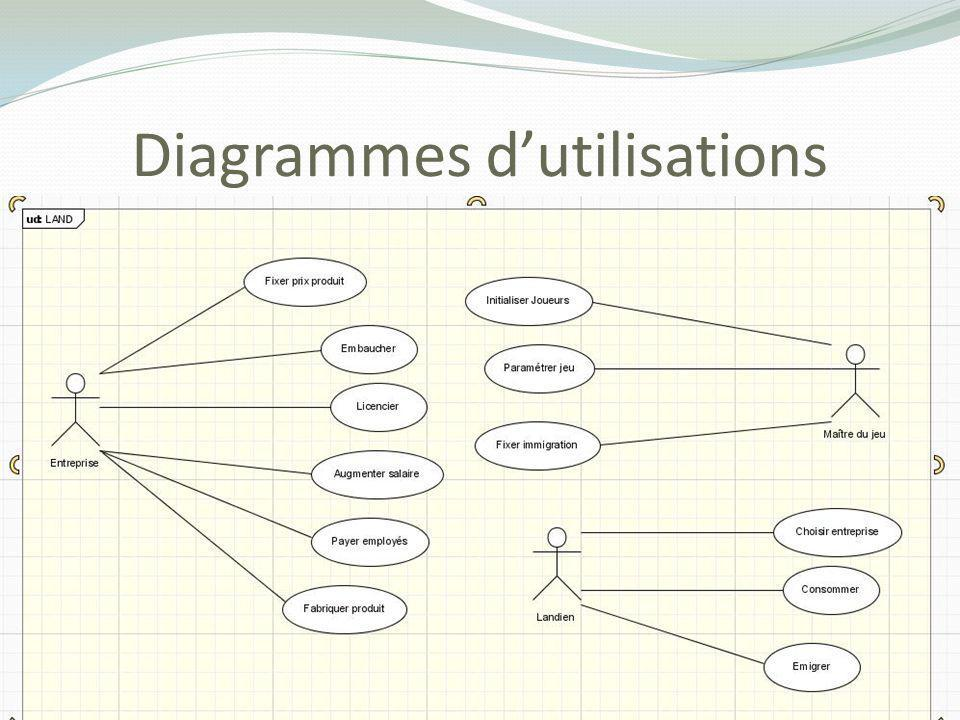 Diagrammes dutilisations