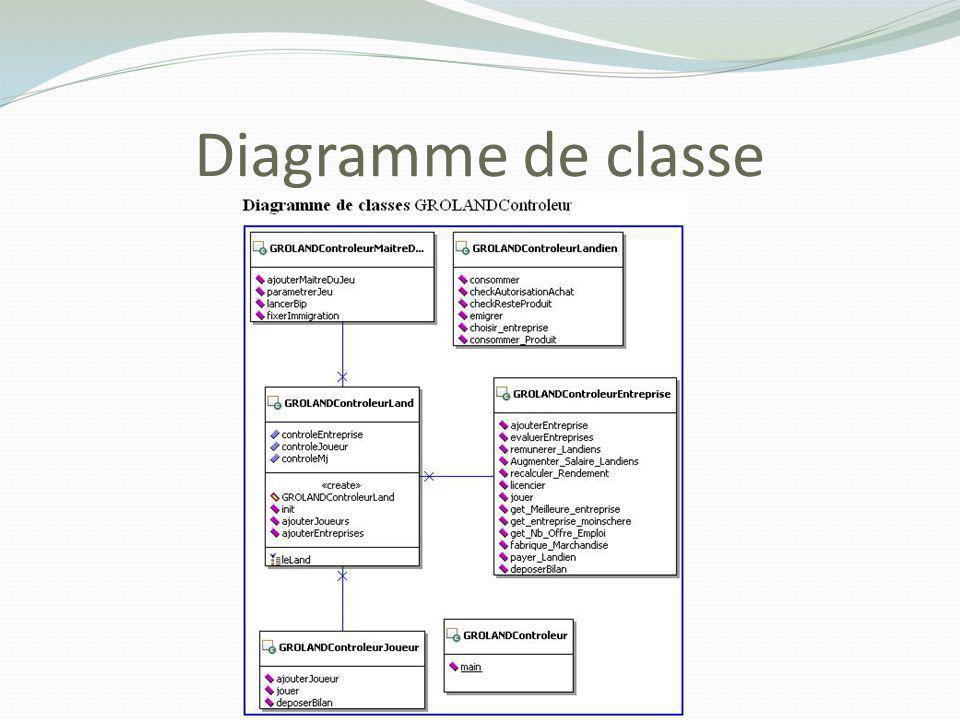 Diagrammes de séquences