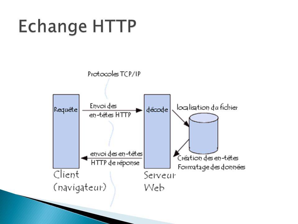 Modèle OSI Plusieurs commandes comme GET POST Syntaxe dune requête http Ligne de commande (Commande, URL,Version de protocole) En-tête de requête Ligne vide Corps de requête