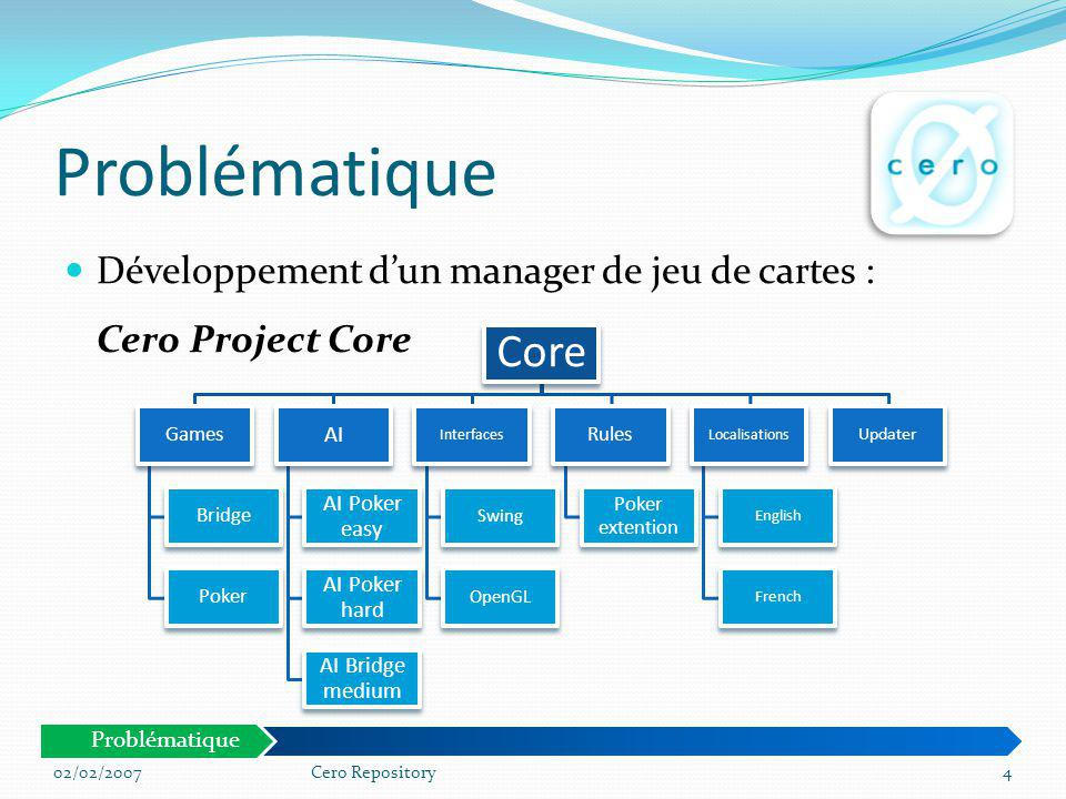 Problématique Développement dun manager de jeu de cartes : Cero Project Core 02/02/20074Cero Repository Core Games Bridge Poker AI AI Poker easy AI Po