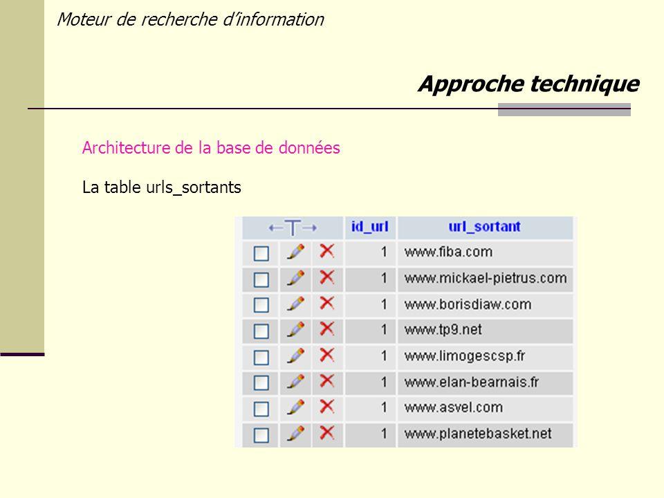 Moteur de recherche dinformation Architecture de la base de données La table urls_sortants Approche technique