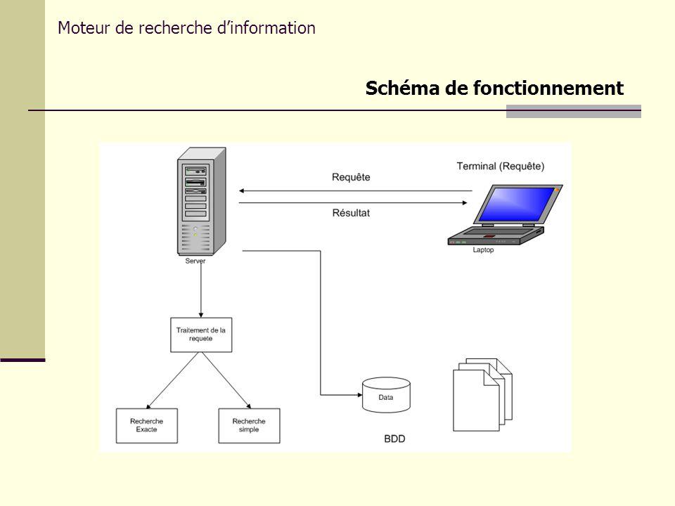 Schéma de fonctionnement Moteur de recherche dinformation