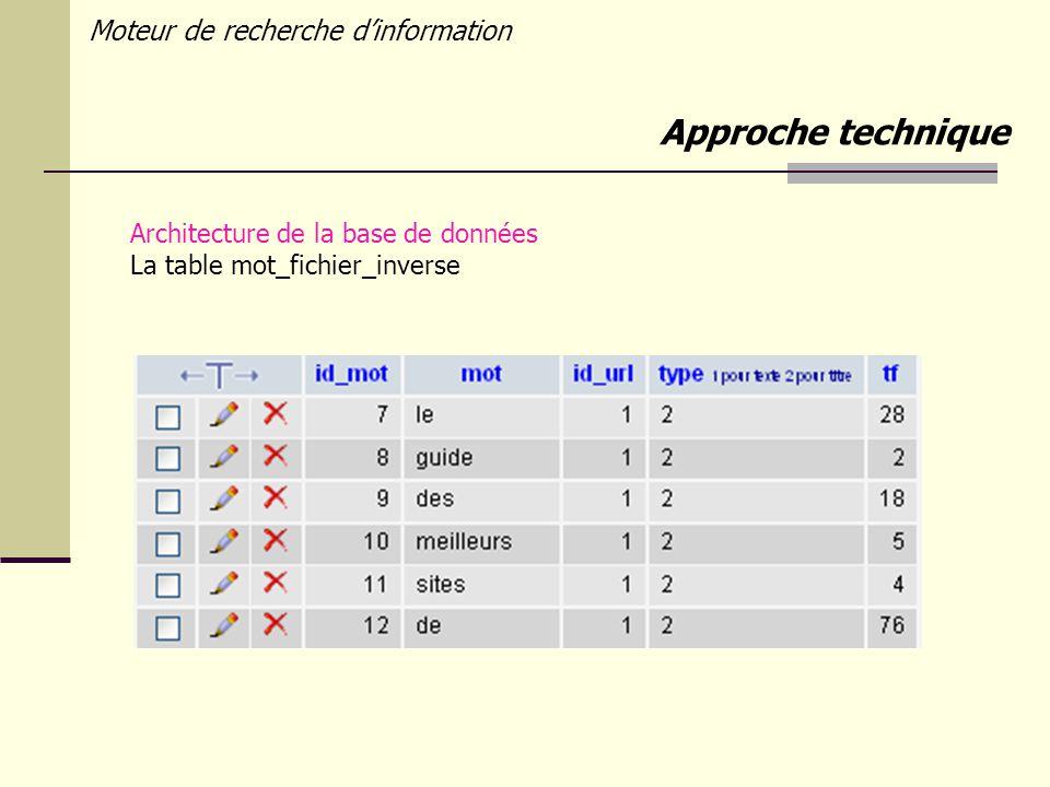 Moteur de recherche dinformation Architecture de la base de données La table mot_fichier_inverse Approche technique