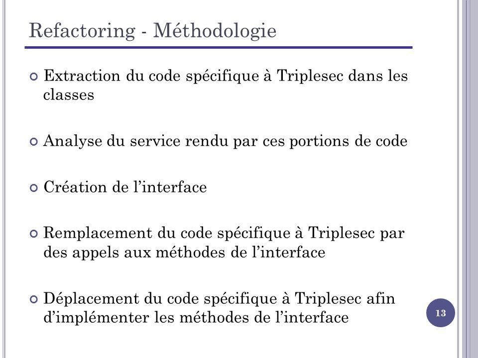 13 Refactoring - Méthodologie Extraction du code spécifique à Triplesec dans les classes Analyse du service rendu par ces portions de code Création de linterface Remplacement du code spécifique à Triplesec par des appels aux méthodes de linterface Déplacement du code spécifique à Triplesec afin dimplémenter les méthodes de linterface