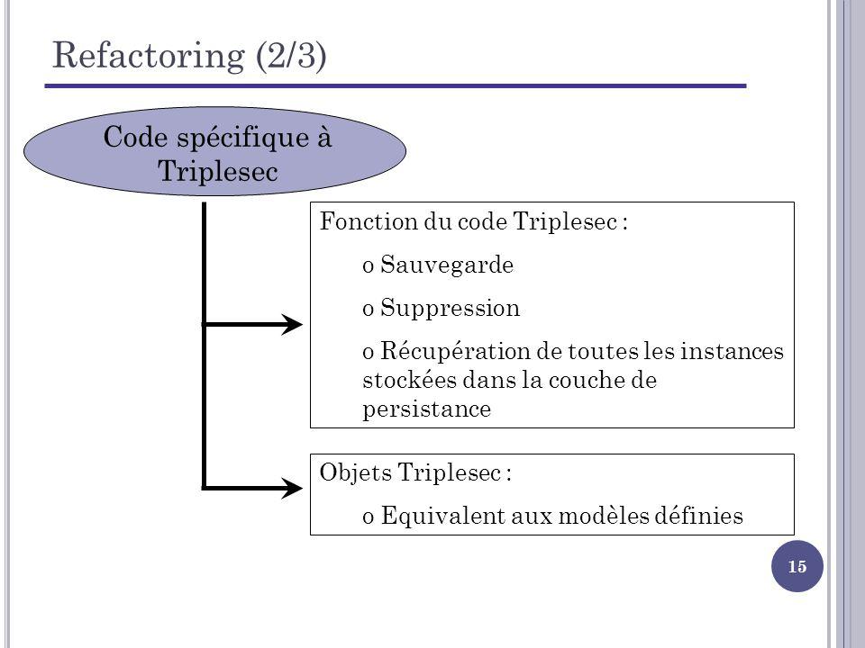 15 Refactoring (2/3) Code spécifique à Triplesec Fonction du code Triplesec : o Sauvegarde o Suppression o Récupération de toutes les instances stockées dans la couche de persistance Objets Triplesec : o Equivalent aux modèles définies