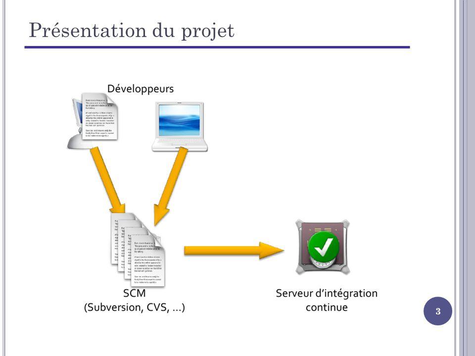 4 Objectif du projet (1/2) Etat actuel de lapplication : Application LDAP Persistance