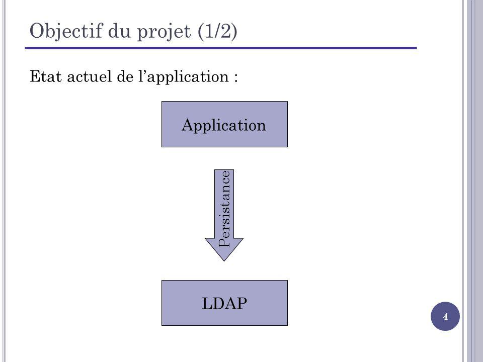 5 Objectif du projet (2/2) Etat souhaité de lapplication : Application LDAPBase de données Persistance