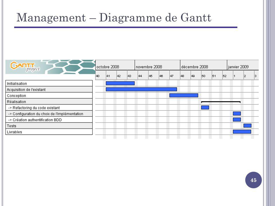 45 Management – Diagramme de Gantt