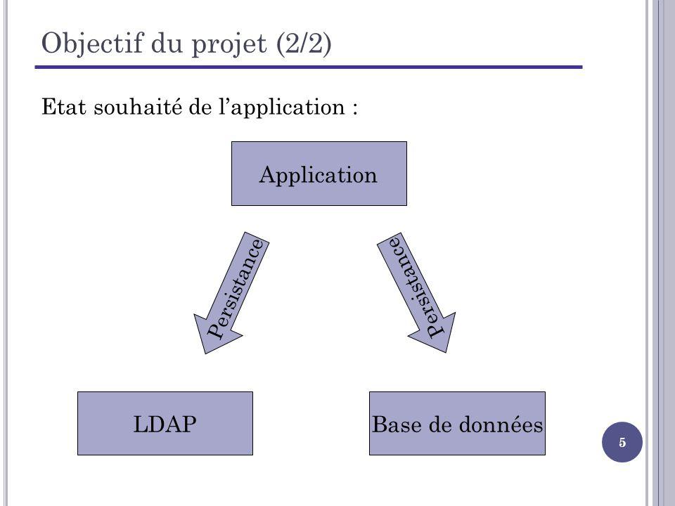 26 Choix techniques retenus (4/4) Dautres tables pour stocker les associations : Table Profile_Grants pour stocker lensemble des privilèges associés aux profils Table ….