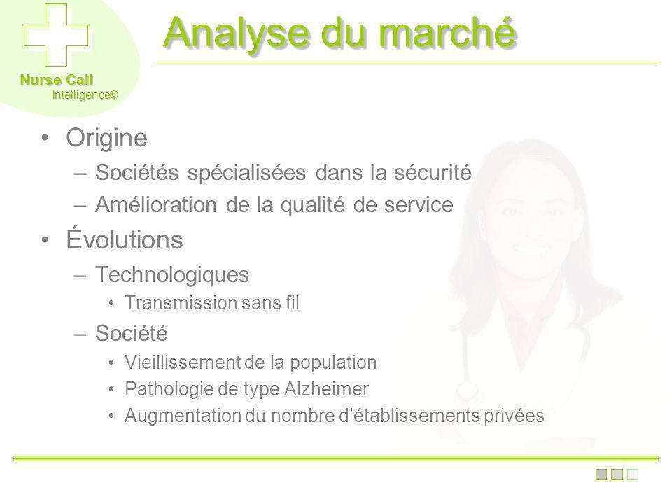 Nurse Call Intelligence© Analyse du marché Origine –Sociétés spécialisées dans la sécurité –Amélioration de la qualité de service Évolutions –Technolo