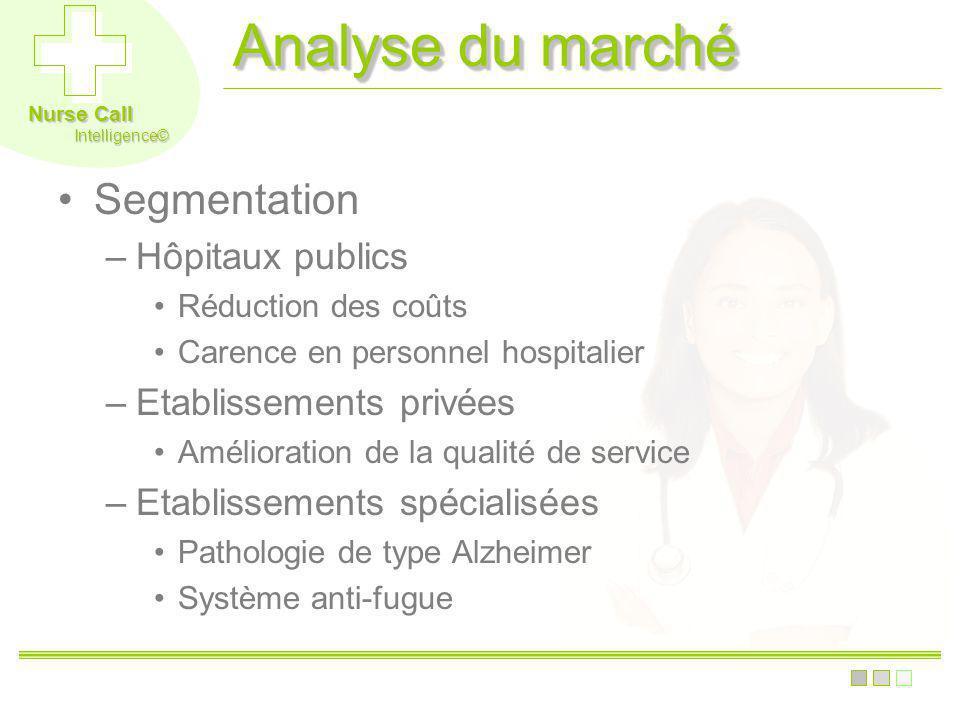 Nurse Call Intelligence© Analyse du marché Segmentation –Hôpitaux publics Réduction des coûts Carence en personnel hospitalier –Etablissements privées
