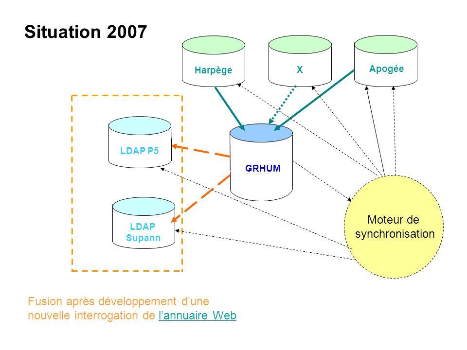 Harpège GRHUM Apogée LDAP P5 LDAP Supann Fusion après développement dune nouvelle interrogation de lannuaire Weblannuaire Web Moteur de synchronisatio