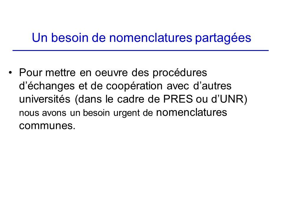 Un besoin de nomenclatures partagées Pour mettre en oeuvre des procédures déchanges et de coopération avec dautres universités (dans le cadre de PRES