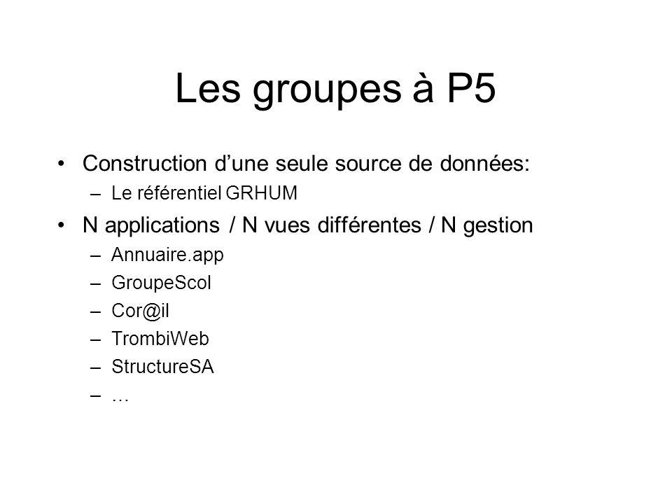 Les groupes à P5 Construction dune seule source de données: –Le référentiel GRHUM N applications / N vues différentes / N gestion –Annuaire.app –Group