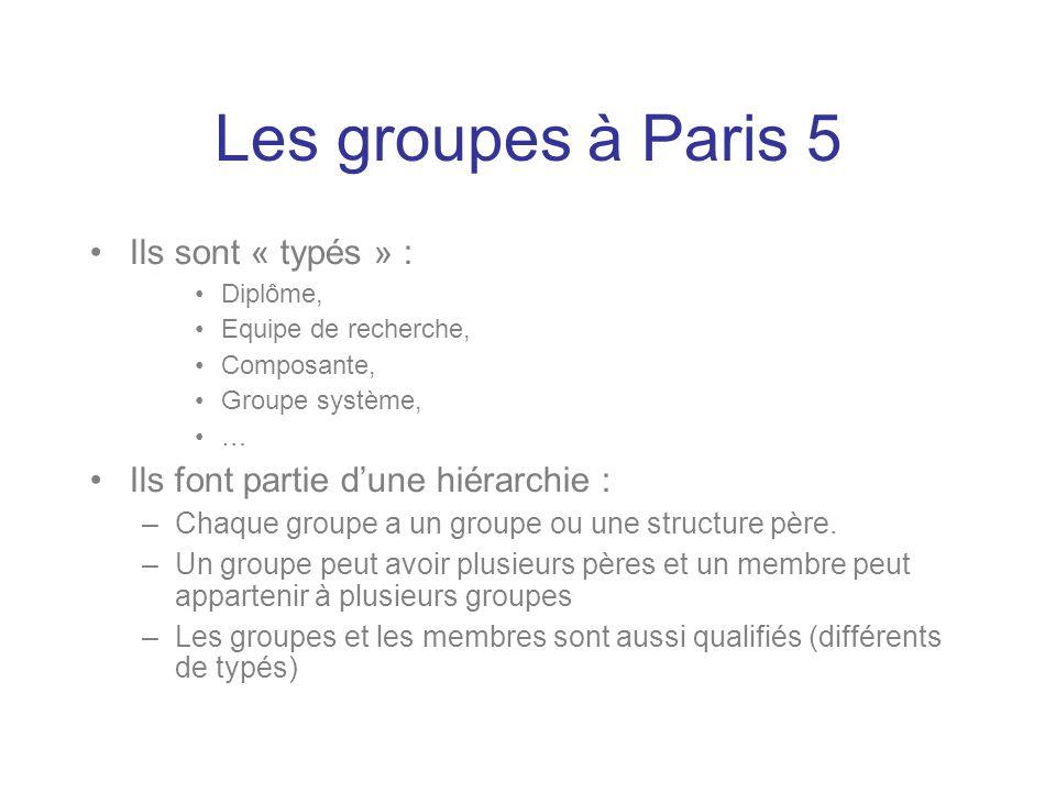 Ils sont « typés » : Diplôme, Equipe de recherche, Composante, Groupe système, … Ils font partie dune hiérarchie : –Chaque groupe a un groupe ou une s