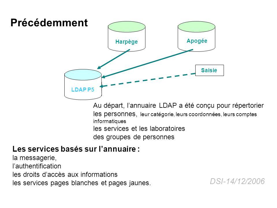 Harpège Apogée LDAP P5 Au départ, lannuaire LDAP a été conçu pour répertorier les personnes, leur catégorie, leurs coordonnées, leurs comptes informat